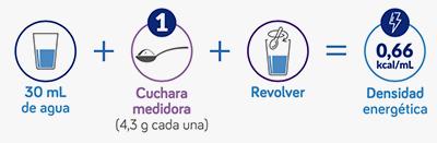 preparacion Nutrilon Danone Nutricia Colombia